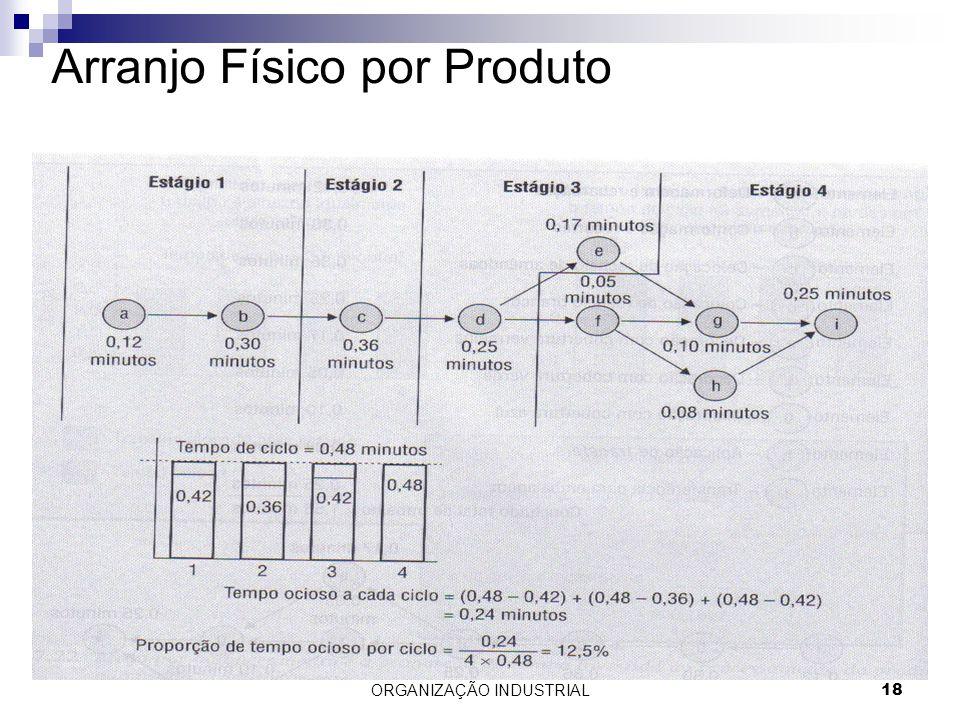 ORGANIZAÇÃO INDUSTRIAL18 Arranjo Físico por Produto