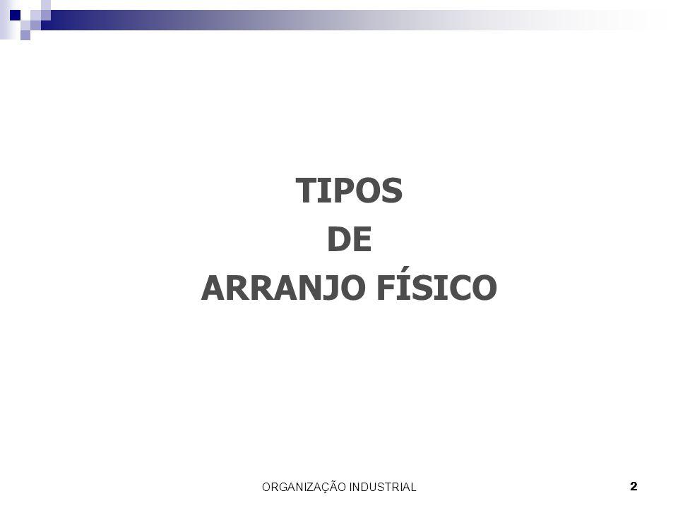 ORGANIZAÇÃO INDUSTRIAL2 TIPOS DE ARRANJO FÍSICO