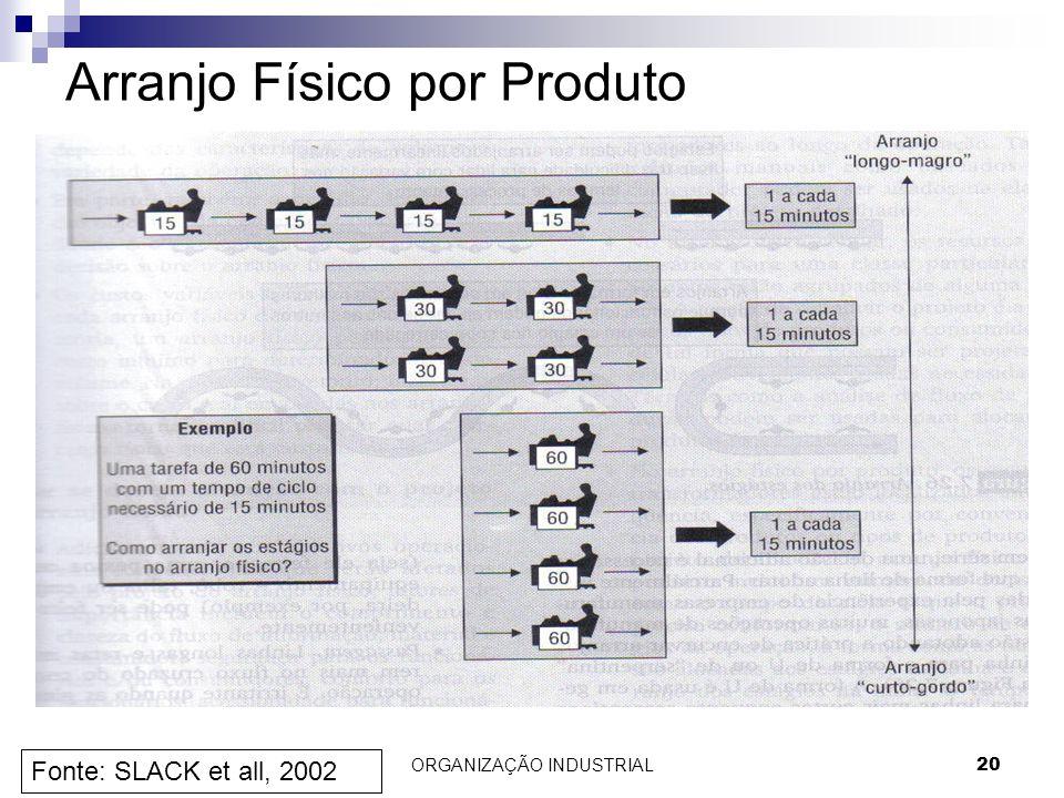 20 Arranjo Físico por Produto Fonte: SLACK et all, 2002 ORGANIZAÇÃO INDUSTRIAL