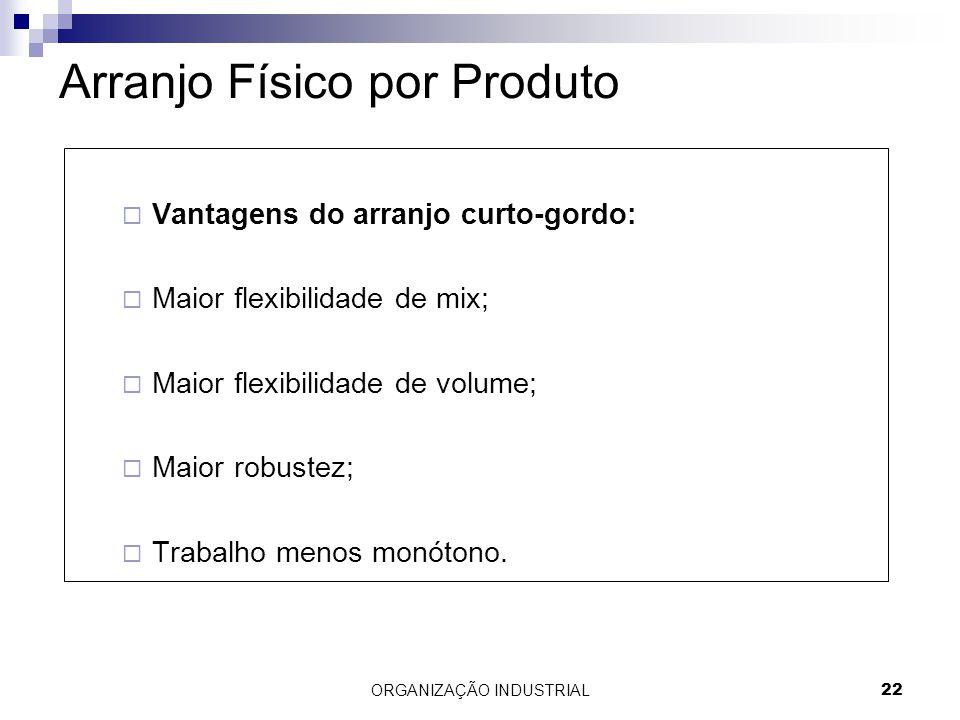 ORGANIZAÇÃO INDUSTRIAL22 Arranjo Físico por Produto Vantagens do arranjo curto-gordo: Maior flexibilidade de mix; Maior flexibilidade de volume; Maior