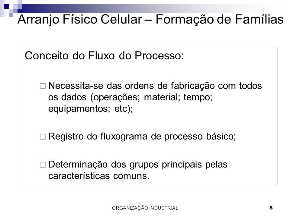 ORGANIZAÇÃO INDUSTRIAL8 Arranjo Físico Celular – Formação de Famílias Conceito do Fluxo do Processo: Necessita-se das ordens de fabricação com todos o