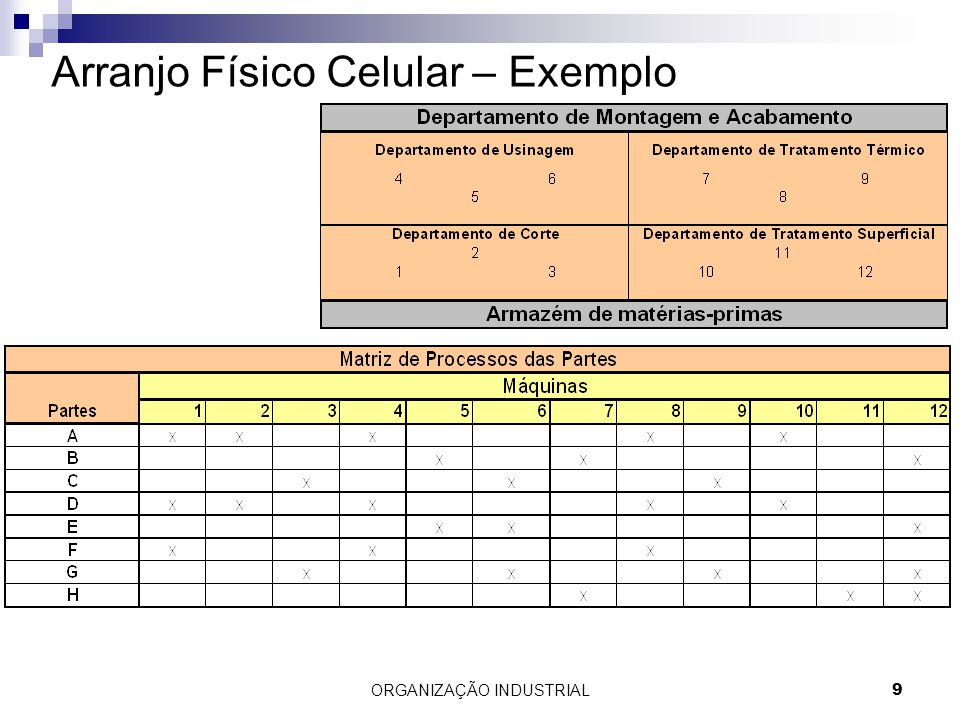 ORGANIZAÇÃO INDUSTRIAL9 Arranjo Físico Celular – Exemplo