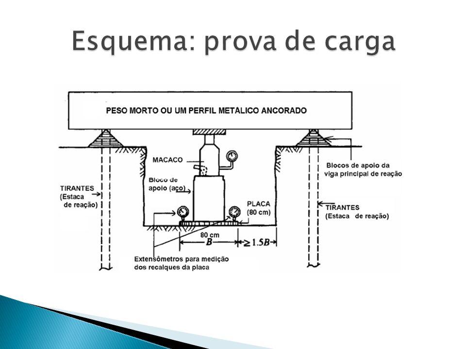 3ª etapa: colocação da armadura 4ª etapa: concretagem