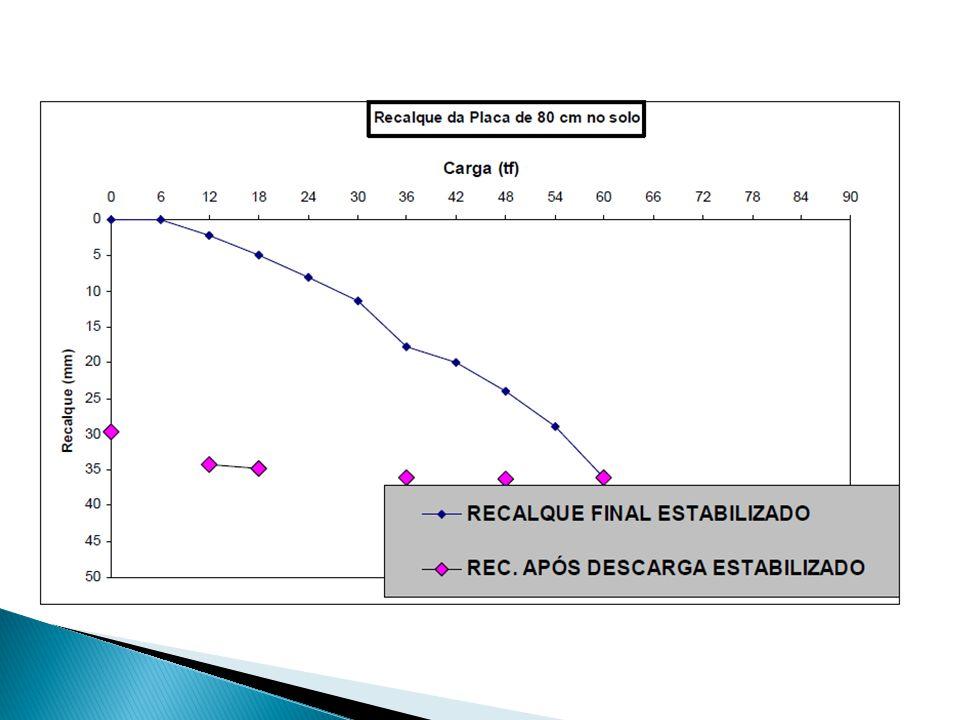 1.concretagem de tubo de revestimento; 2.escavação interna manual; 3.concretagem de novo tubo quando o primeiro nivelar com o terreno.
