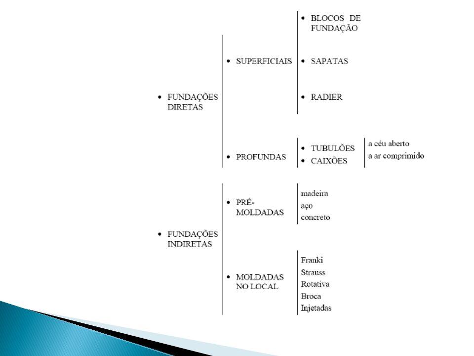 Proximidade dos edifícios limítrofes, bem como o tipo de fundação e seu estado; Natureza e características do subsolo no local da obra; Grandezas das cargas a serem transmitidas à fundação; Limitação dos tipos de fundações existentes no mercado.