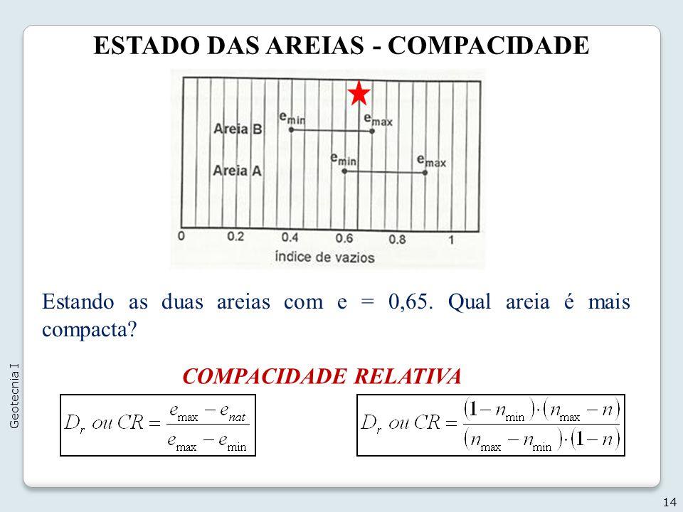 ESTADO DAS AREIAS - COMPACIDADE 14 Geotecnia I Estando as duas areias com e = 0,65. Qual areia é mais compacta? COMPACIDADE RELATIVA
