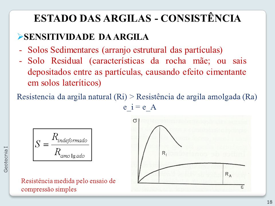 ESTADO DAS ARGILAS - CONSISTÊNCIA 18 Geotecnia I SENSITIVIDADE DA ARGILA Resistencia da argila natural (Ri) > Resistência de argila amolgada (Ra) e_i