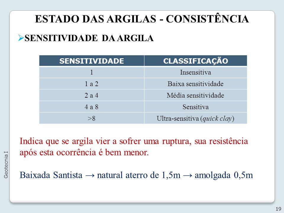 ESTADO DAS ARGILAS - CONSISTÊNCIA 19 Geotecnia I SENSITIVIDADE DA ARGILA SENSITIVIDADECLASSIFICAÇÃO 1Insensitiva 1 a 2Baixa sensitividade 2 a 4Média s