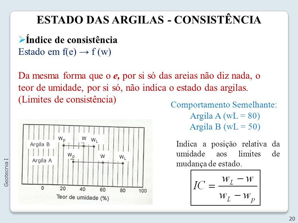 ESTADO DAS ARGILAS - CONSISTÊNCIA 20 Geotecnia I Índice de consistência Estado em f(e) f (w) Da mesma forma que o e, por si só das areias não diz nada