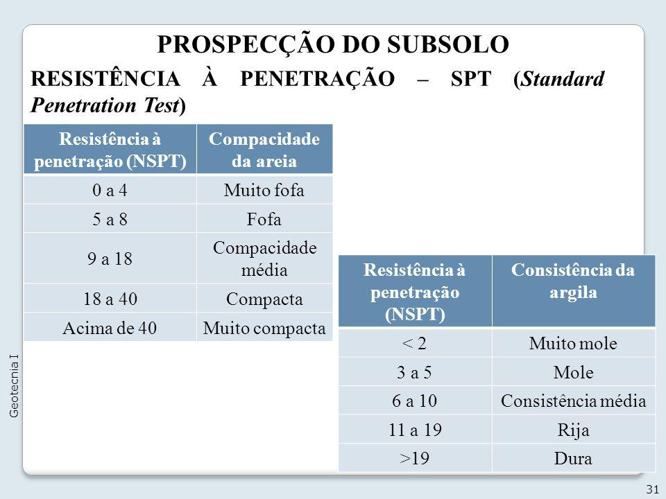 PROSPECÇÃO DO SUBSOLO 31 Geotecnia I RESISTÊNCIA À PENETRAÇÃO – SPT (Standard Penetration Test) Resistência à penetração (NSPT) Compacidade da areia 0