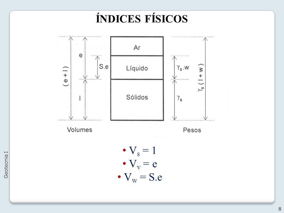 ÍNDICES FÍSICOS 8 Geotecnia I V s = 1 V v = e V w = S.e