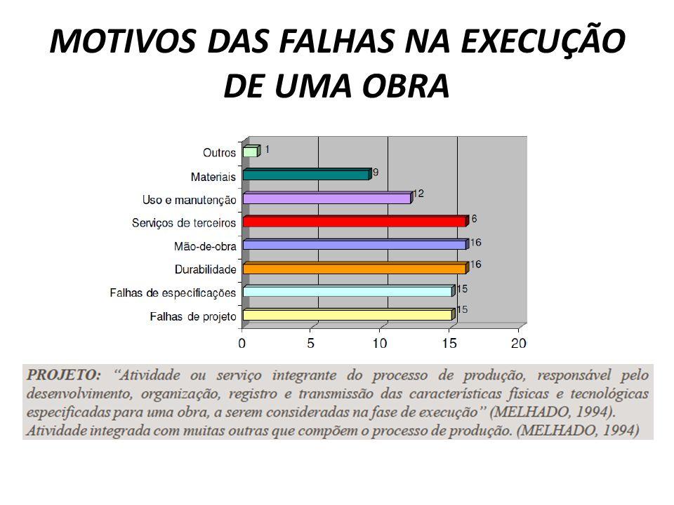 MOTIVOS DAS FALHAS NA EXECUÇÃO DE UMA OBRA