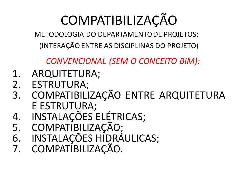 COMPATIBILIZAÇÃO METODOLOGIA DO DEPARTAMENTO DE PROJETOS: 1.ARQUITETURA; 2.ESTRUTURA; 3.COMPATIBILIZAÇÃO ENTRE ARQUITETURA E ESTRUTURA; 4.INSTALAÇÕES