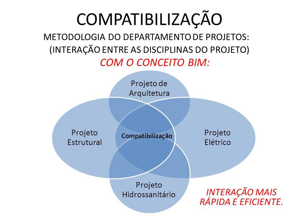 COMPATIBILIZAÇÃO METODOLOGIA DO DEPARTAMENTO DE PROJETOS: (INTERAÇÃO ENTRE AS DISCIPLINAS DO PROJETO) COM O CONCEITO BIM: Projeto de Arquitetura Projeto Elétrico Projeto Hidrossanitário Projeto Estrutural Compatibilização INTERAÇÃO MAIS RÁPIDA E EFICIENTE.
