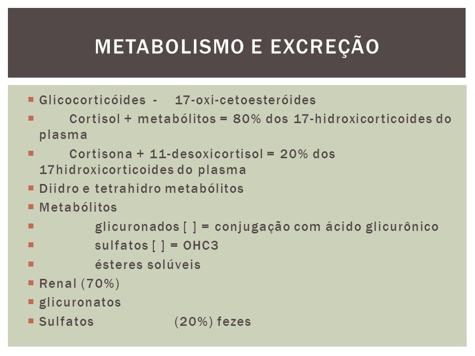 Glicocorticóides - 17-oxi-cetoesteróides Cortisol + metabólitos = 80% dos 17-hidroxicorticoides do plasma Cortisona + 11-desoxicortisol = 20% dos 17hidroxicorticoides do plasma Diidro e tetrahidro metabólitos Metabólitos glicuronados [ ] = conjugação com ácido glicurônico sulfatos [ ] = OHC3 ésteres solúveis Renal (70%) glicuronatos Sulfatos (20%) fezes METABOLISMO E EXCREÇÃO