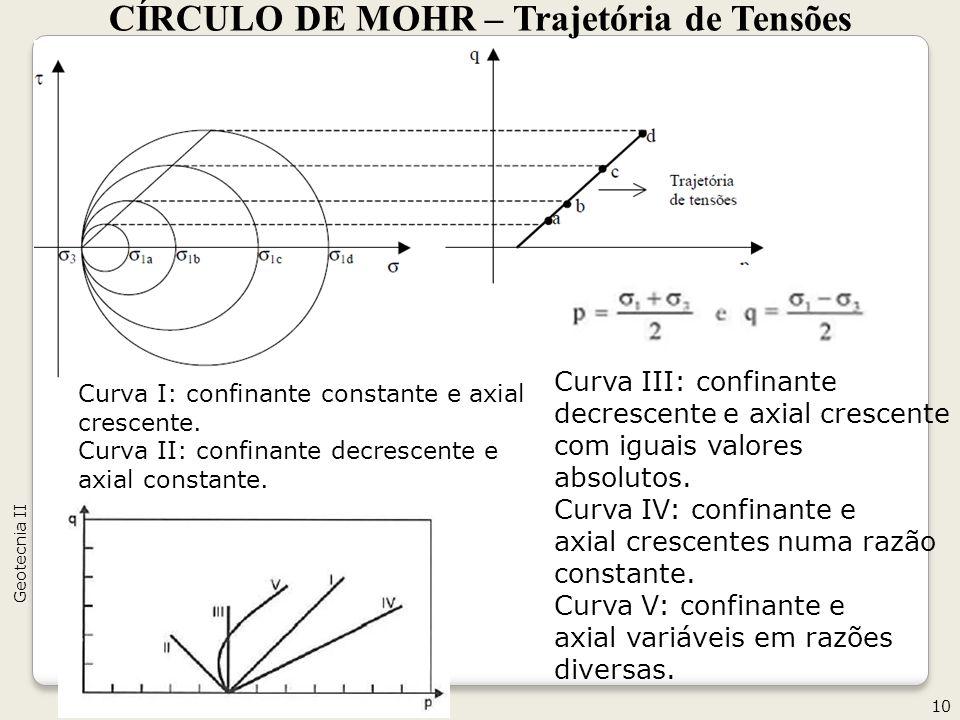 CÍRCULO DE MOHR – Trajetória de Tensões 10 Geotecnia II Curva III: confinante decrescente e axial crescente com iguais valores absolutos. Curva IV: co