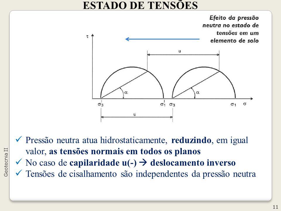 ESTADO DE TENSÕES 11 Geotecnia II Pressão neutra atua hidrostaticamente, reduzindo, em igual valor, as tensões normais em todos os planos No caso de c