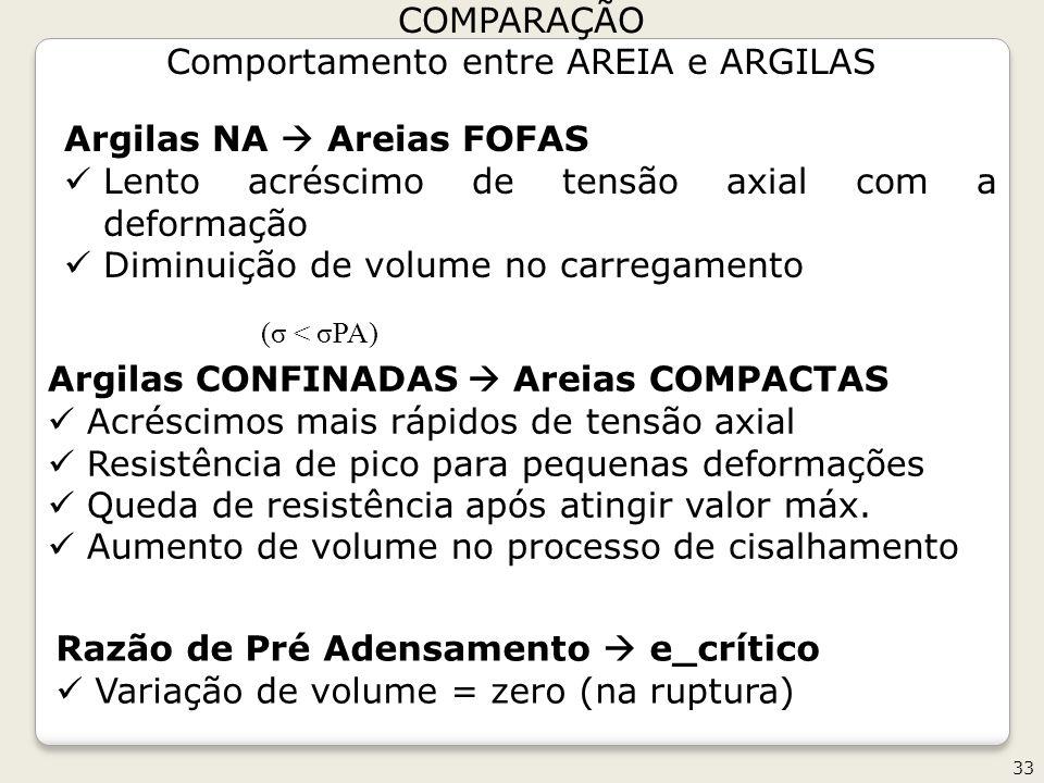 33 COMPARAÇÃO Comportamento entre AREIA e ARGILAS Argilas NA Areias FOFAS Lento acréscimo de tensão axial com a deformação Diminuição de volume no car