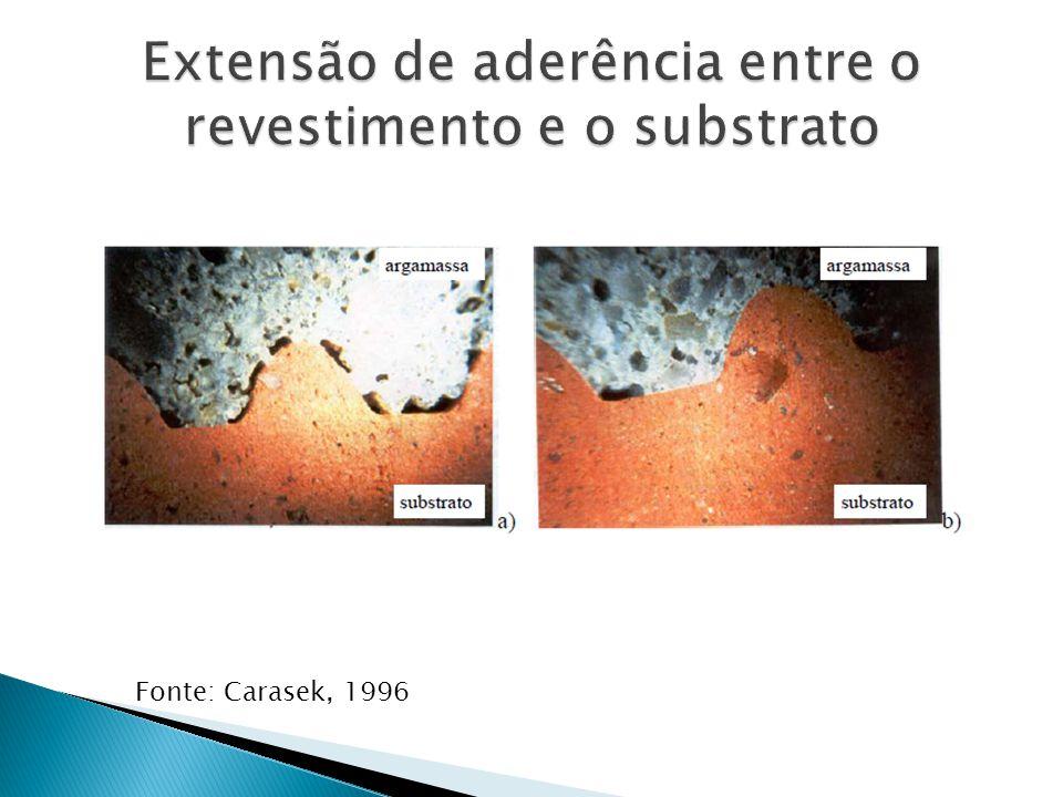 Fonte: Carasek, 1996