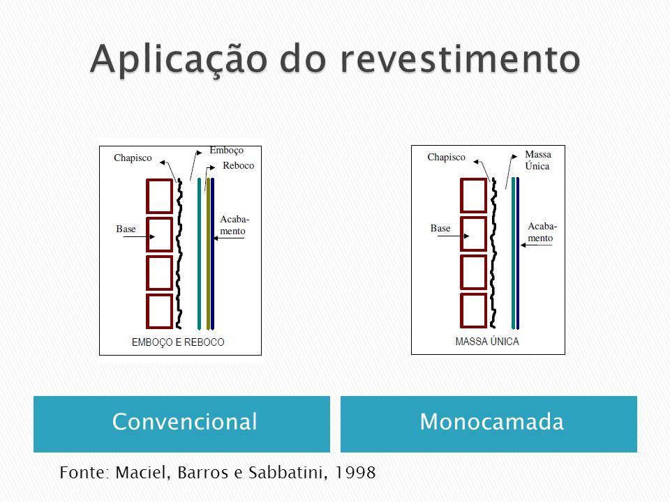 ConvencionalMonocamada Fonte: Maciel, Barros e Sabbatini, 1998