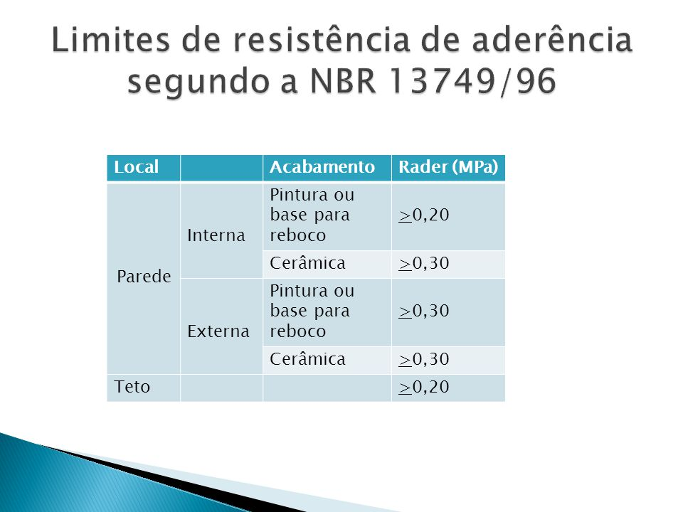 LocalAcabamentoRader (MPa) Parede Interna Pintura ou base para reboco >0,20 Cerâmica>0,30 Externa Pintura ou base para reboco >0,30 Cerâmica>0,30 Teto