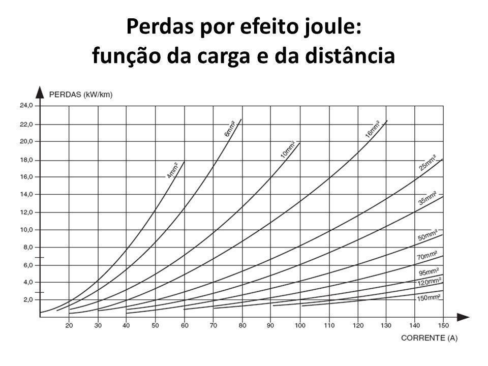 Perdas por efeito joule: função da carga e da distância