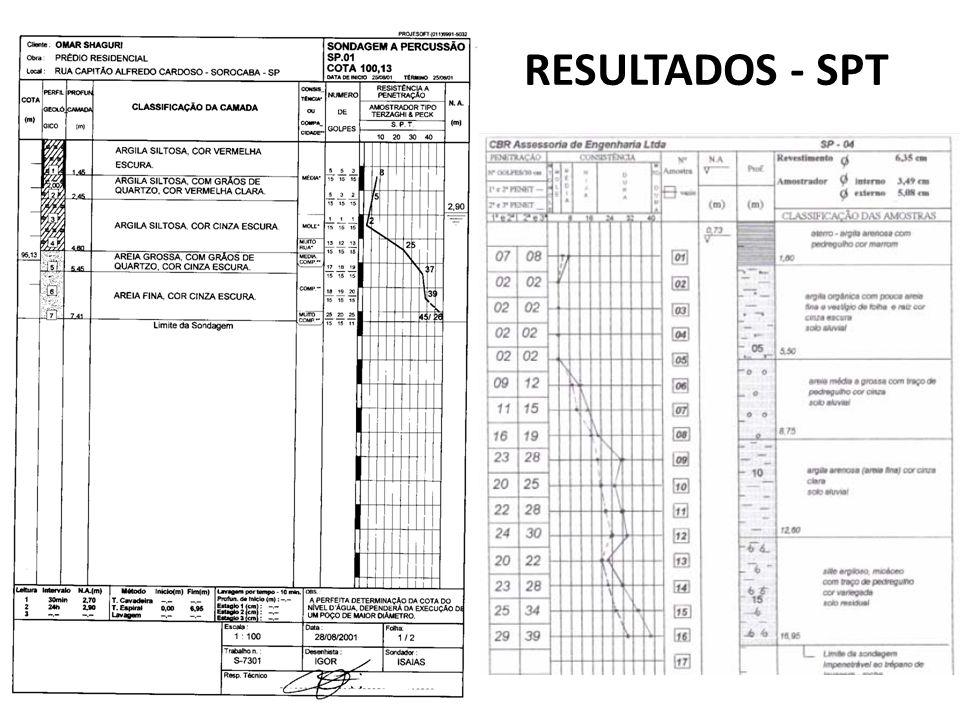 RESULTADOS - SPT