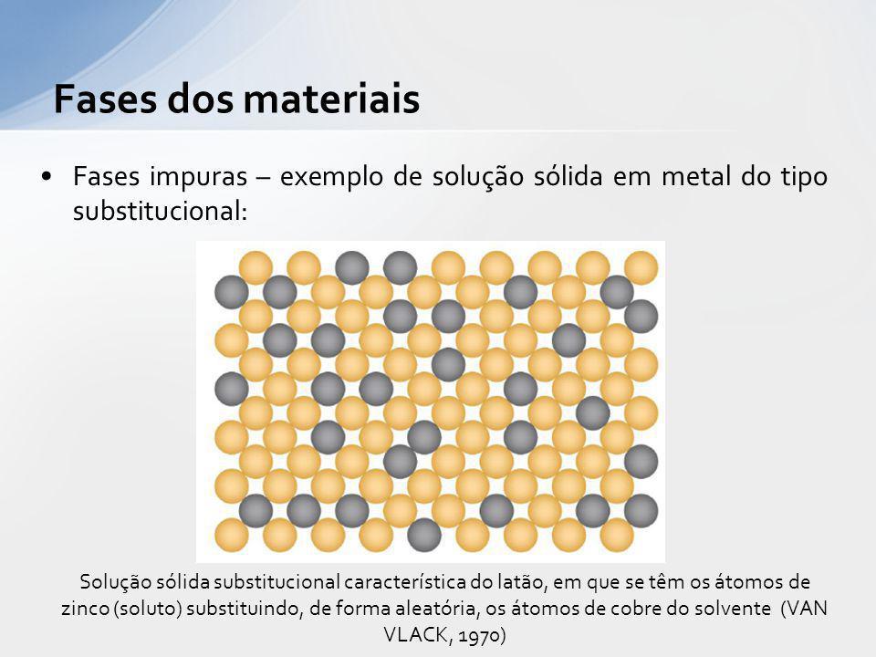 Fases impuras – exemplo de solução sólida em metal do tipo substitucional: Fases dos materiais Solução sólida substitucional característica do latão,