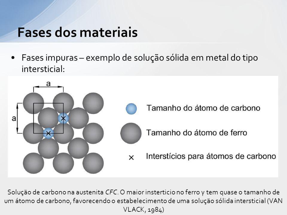 Fases impuras – exemplo de solução sólida em metal do tipo intersticial: Fases dos materiais Solução de carbono na austenita CFC. O maior insterticio