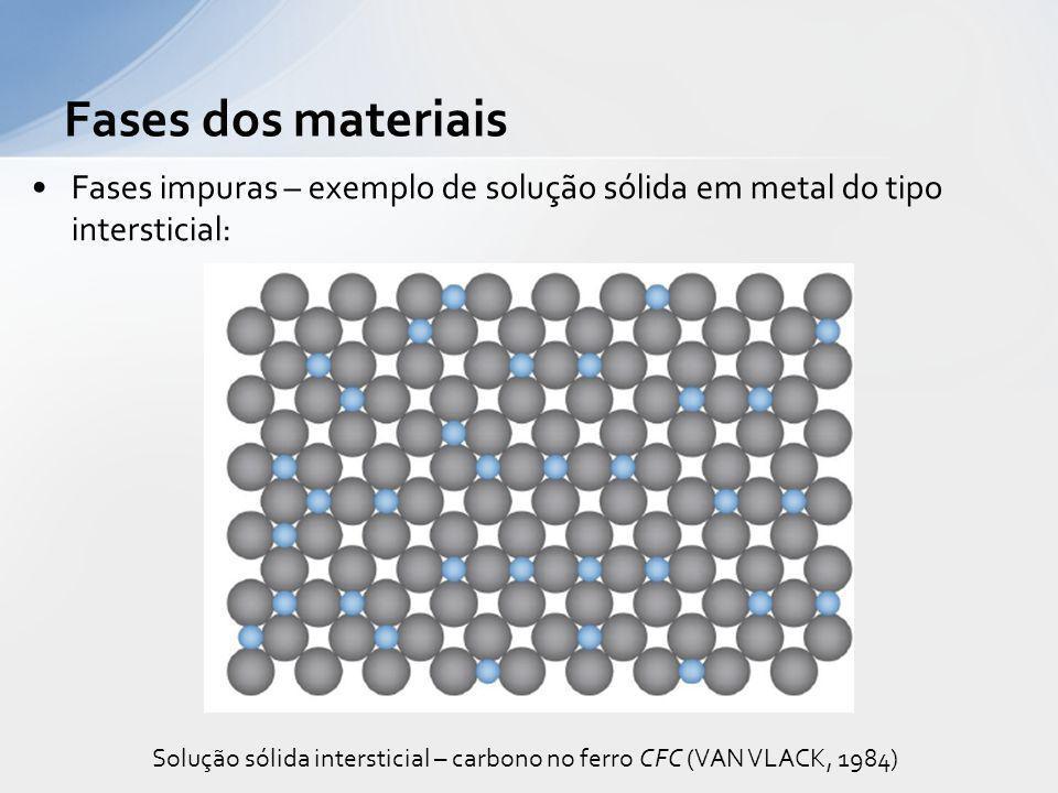 Fases impuras – exemplo de solução sólida em metal do tipo intersticial: Fases dos materiais Solução sólida intersticial – carbono no ferro CFC (VAN V