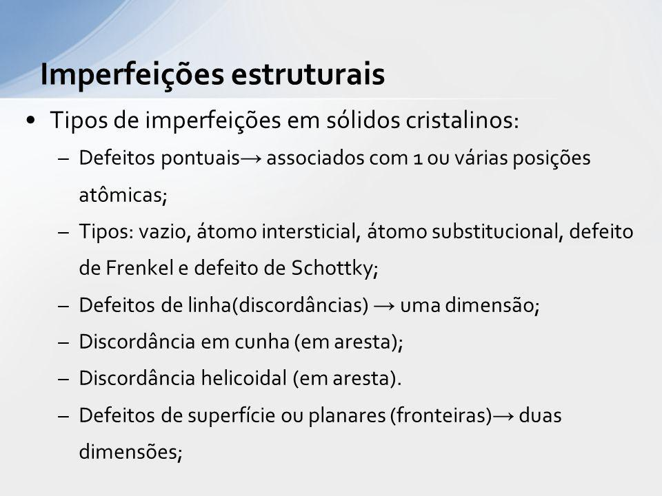 Tipos de imperfeições em sólidos cristalinos: –Defeitos pontuais associados com 1 ou várias posições atômicas; –Tipos: vazio, átomo intersticial, átom