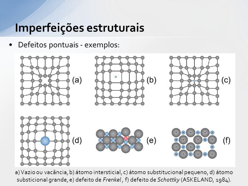 Defeitos pontuais - exemplos: Imperfeições estruturais a) Vazio ou vacância, b) átomo intersticial, c) átomo substitucional pequeno, d) átomo substici