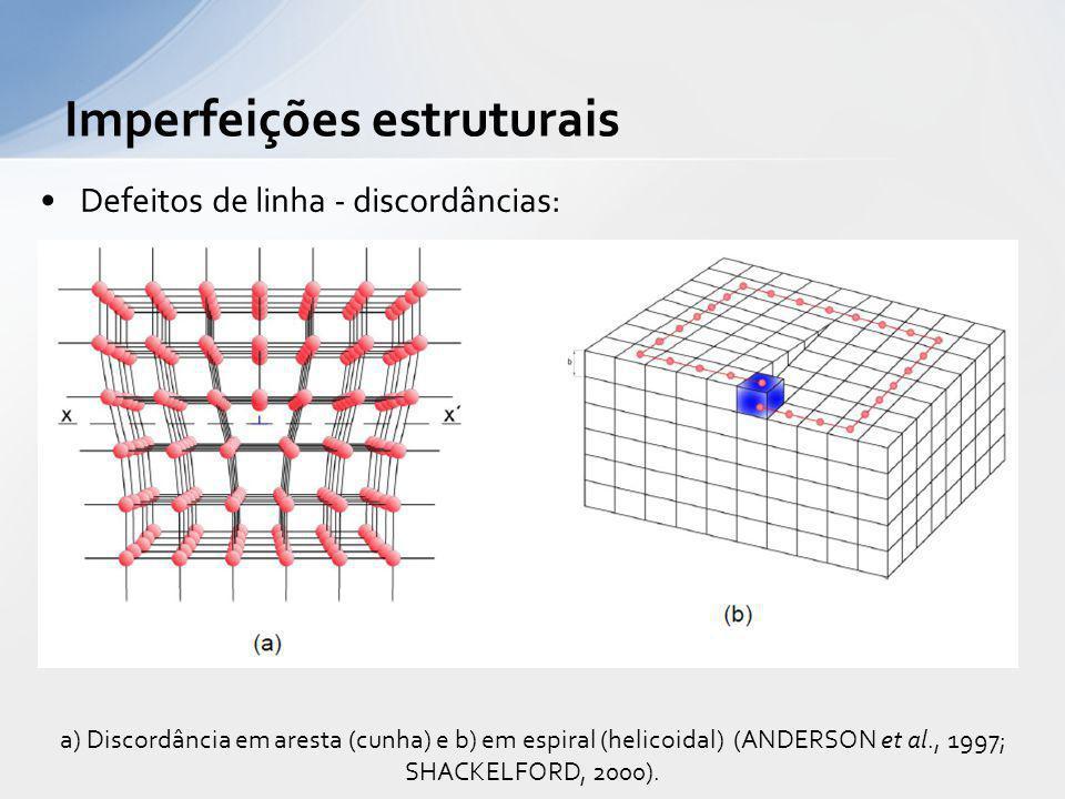 Defeitos de linha - discordâncias: Imperfeições estruturais a) Discordância em aresta (cunha) e b) em espiral (helicoidal) (ANDERSON et al., 1997; SHA
