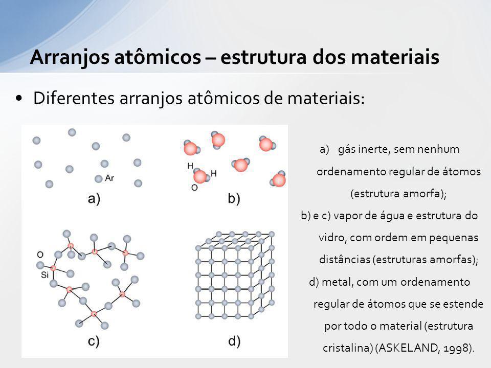 Diferentes arranjos atômicos de materiais: a)gás inerte, sem nenhum ordenamento regular de átomos (estrutura amorfa); b) e c) vapor de água e estrutur