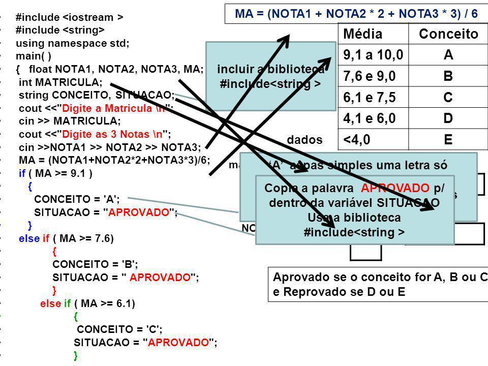 #include using namespace std; main( ) { float NOTA1, NOTA2, NOTA3, MA; int MATRICULA; string CONCEITO, SITUACAO; cout << Digite a Matricula \n ; cin >> MATRICULA; cout << Digite as 3 Notas \n ; cin >>NOTA1 >> NOTA2 >> NOTA3; MA = (NOTA1+NOTA2*2+NOTA3*3)/6; if ( MA >= 9.1 ) { CONCEITO = A ; SITUACAO = APROVADO ; } else if ( MA >= 7.6) { CONCEITO = B ; SITUACAO = APROVADO ; } else if ( MA >= 6.1) { CONCEITO = C ; SITUACAO = APROVADO ; } MédiaConceito 9,1 a 10,0A 7,6 e 9,0B 6,1 e 7,5C 4,1 e 6,0D <4,0E incluir a biblioteca #include MA = (NOTA1 + NOTA2 * 2 + NOTA3 * 3) / 6 Aprovado se o conceito for A, B ou C e Reprovado se D ou E dados matricula NOTA1 NOTA2 NOTA3 CONCEITO SITUACAO MA A aspas simples uma letra só MAIS de uma letra aspas duplas Copia a palavra APROVADO p/ dentro da variável SITUACAO Usa a biblioteca #include