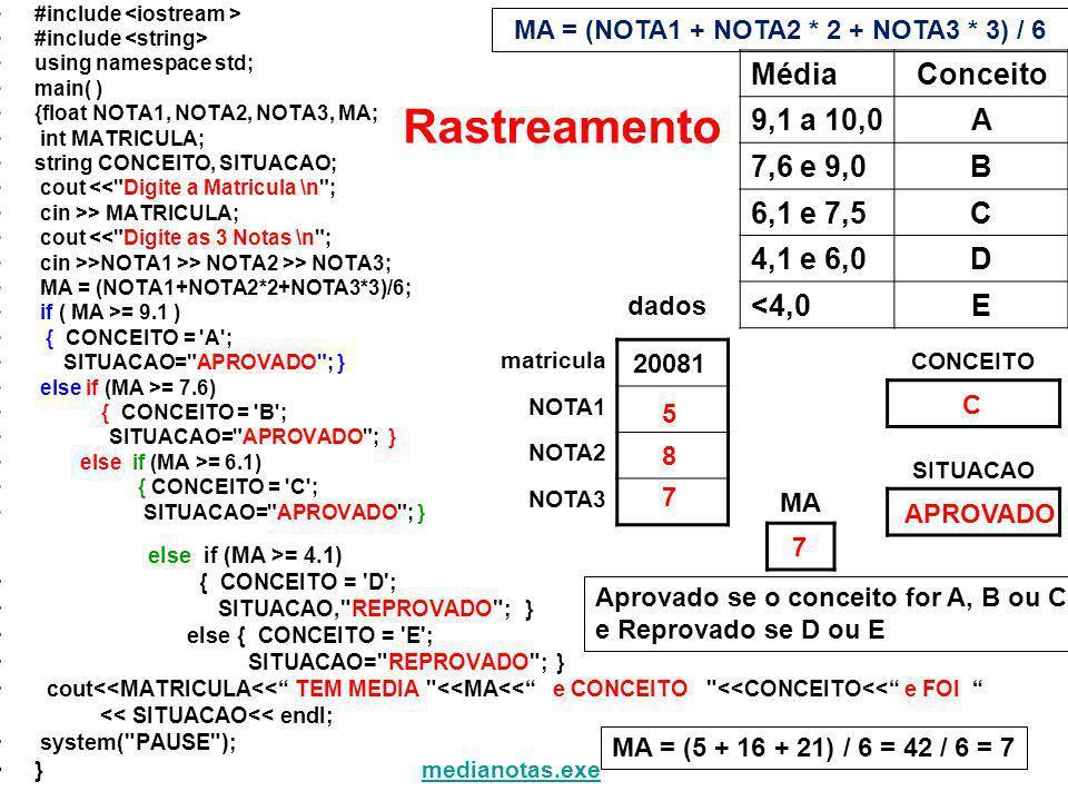 #include using namespace std; main( ) {float NOTA1, NOTA2, NOTA3, MA; int MATRICULA; string CONCEITO, SITUACAO; cout << Digite a Matricula \n ; cin >> MATRICULA; cout << Digite as 3 Notas \n ; cin >>NOTA1 >> NOTA2 >> NOTA3; MA = (NOTA1+NOTA2*2+NOTA3*3)/6; if ( MA >= 9.1 ) { CONCEITO = A ; SITUACAO= APROVADO ; } else if (MA >= 7.6) { CONCEITO = B ; SITUACAO= APROVADO ; } else if (MA >= 6.1) { CONCEITO = C ; SITUACAO= APROVADO ; } else if (MA >= 4.1) { CONCEITO = D ; SITUACAO, REPROVADO ; } else { CONCEITO = E ; SITUACAO= REPROVADO ; } cout<<MATRICULA<< TEM MEDIA <<MA<< e CONCEITO <<CONCEITO<< e FOI << SITUACAO<< endl; system( PAUSE ); }medianotas.exemedianotas.exe MédiaConceito 9,1 a 10,0A 7,6 e 9,0B 6,1 e 7,5C 4,1 e 6,0D <4,0E MA = (NOTA1 + NOTA2 * 2 + NOTA3 * 3) / 6 Aprovado se o conceito for A, B ou C e Reprovado se D ou E dados matricula NOTA1 NOTA2 NOTA3 CONCEITO SITUACAO MA Rastreamento 7 MA = (5 + 16 + 21) / 6 = 42 / 6 = 7 APROVADO C 20081 5 8 7