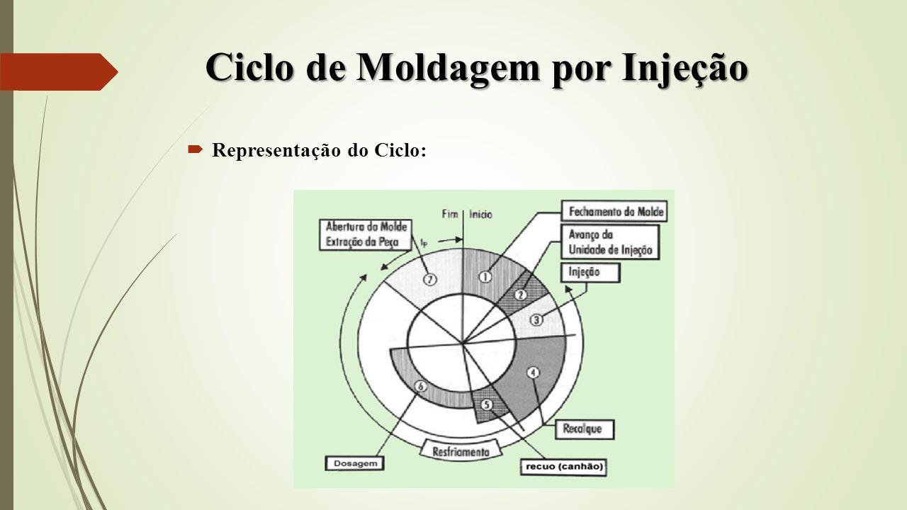 Ciclo de Moldagem por Injeção Representação do Ciclo: