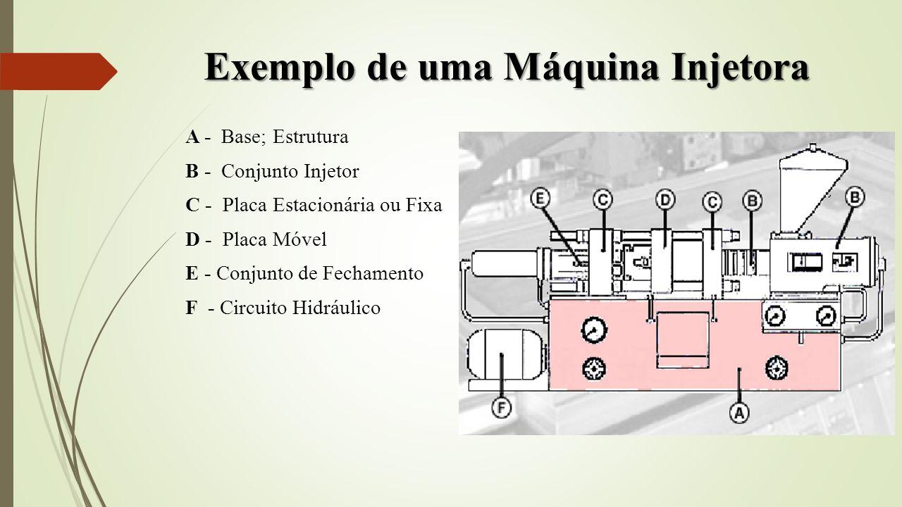 Exemplo de uma Máquina Injetora A - Base; Estrutura B - Conjunto Injetor C - Placa Estacionária ou Fixa D - Placa Móvel E - Conjunto de Fechamento F -
