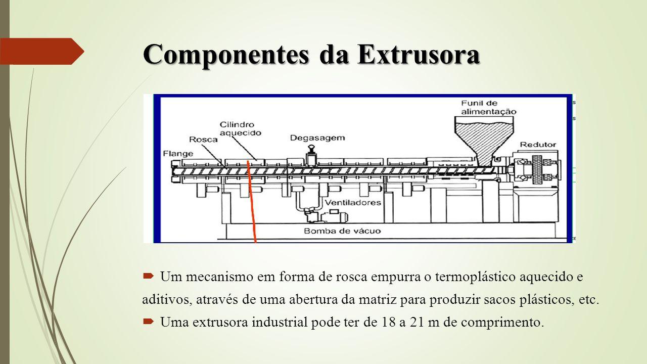 Componentes da Extrusora Um mecanismo em forma de rosca empurra o termoplástico aquecido e aditivos, através de uma abertura da matriz para produzir s