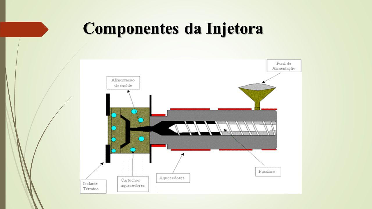 Componentes da Injetora