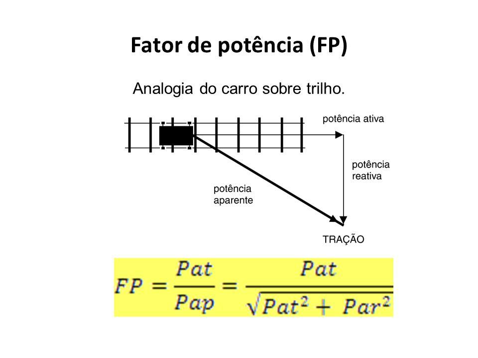 Fator de potência (FP) Analogia do carro sobre trilho.