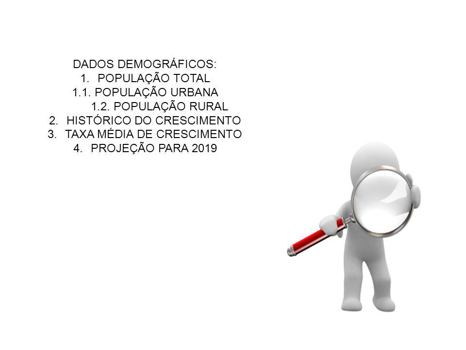 DADOS DEMOGRÁFICOS: 1.POPULAÇÃO TOTAL 1.1. POPULAÇÃO URBANA 1.2. POPULAÇÃO RURAL 2.HISTÓRICO DO CRESCIMENTO 3.TAXA MÉDIA DE CRESCIMENTO 4.PROJEÇÃO PAR