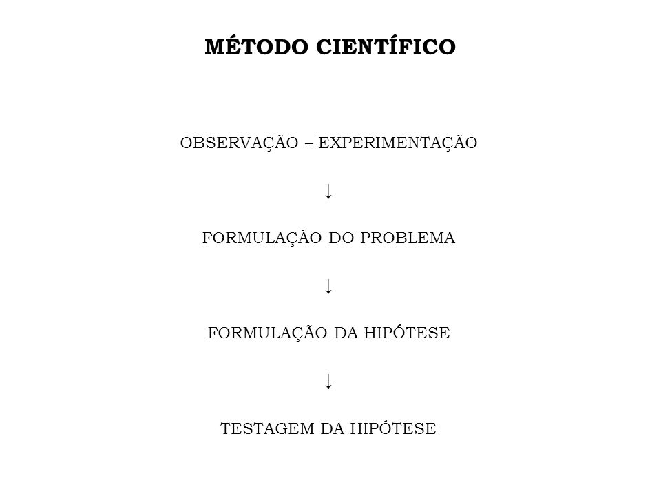 MÉTODO CIENTÍFICO OBSERVAÇÃO – EXPERIMENTAÇÃO FORMULAÇÃO DO PROBLEMA FORMULAÇÃO DA HIPÓTESE TESTAGEM DA HIPÓTESE