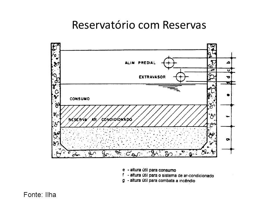 Reservatório com Reservas Fonte: Ilha