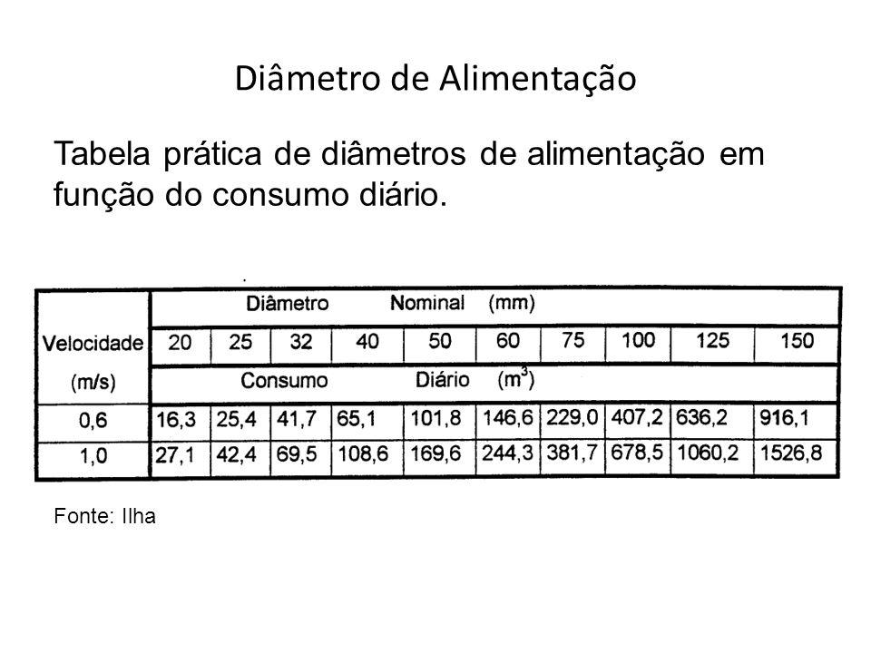 Tabela prática de diâmetros de alimentação em função do consumo diário. Fonte: Ilha