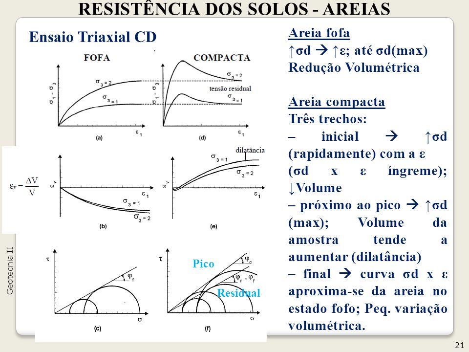 RESISTÊNCIA DOS SOLOS - AREIAS 21 Geotecnia II Ensaio Triaxial CD Areia fofa σd ε; até σd(max) Redução Volumétrica Areia compacta Três trechos: – inicial σd (rapidamente) com a ε (σd x ε íngreme); Volume – próximo ao pico σd (max); Volume da amostra tende a aumentar (dilatância) – final curva σd x ε aproxima-se da areia no estado fofo; Peq.