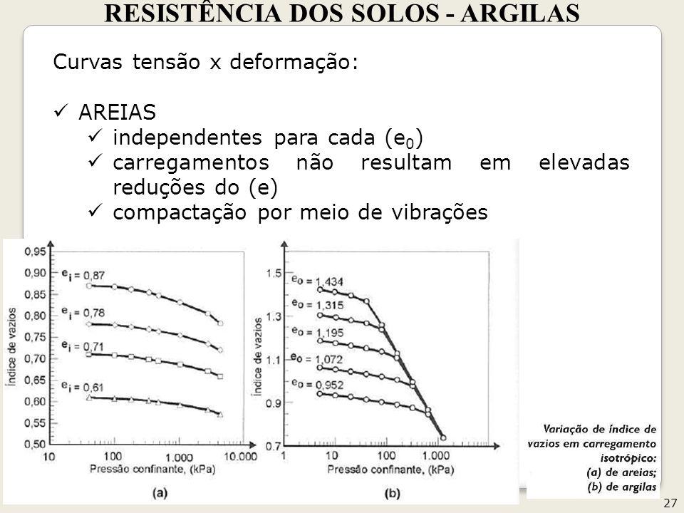 RESISTÊNCIA DOS SOLOS - ARGILAS 27 Geotecnia II Curvas tensão x deformação: AREIAS independentes para cada (e 0 ) carregamentos não resultam em elevadas reduções do (e) compactação por meio de vibrações