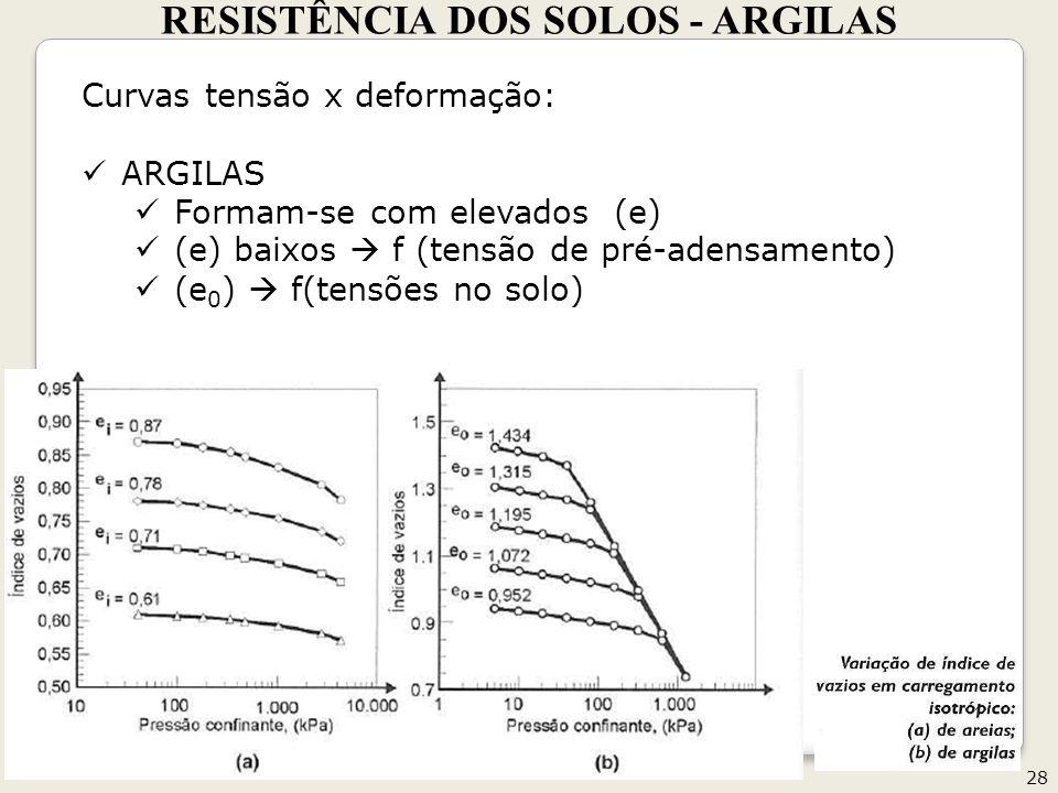 RESISTÊNCIA DOS SOLOS - ARGILAS 28 Geotecnia II Curvas tensão x deformação: ARGILAS Formam-se com elevados (e) (e) baixos f (tensão de pré-adensamento) (e 0 ) f(tensões no solo)
