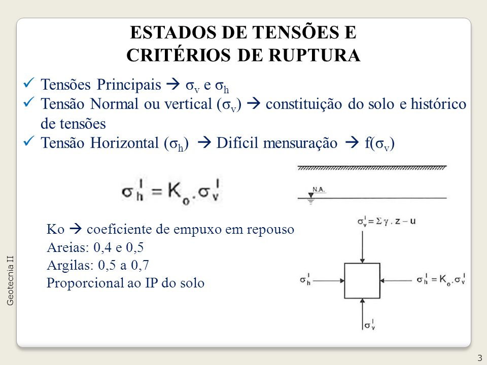 ESTADOS DE TENSÕES E CRITÉRIOS DE RUPTURA Tensões Principais σ v e σ h Tensão Normal ou vertical (σ v ) constituição do solo e histórico de tensões Tensão Horizontal (σ h ) Difícil mensuração f(σ v ) 3 Geotecnia II Ko coeficiente de empuxo em repouso Areias: 0,4 e 0,5 Argilas: 0,5 a 0,7 Proporcional ao IP do solo
