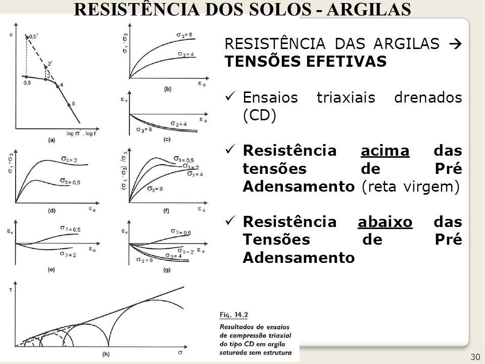RESISTÊNCIA DOS SOLOS - ARGILAS 30 RESISTÊNCIA DAS ARGILAS TENSÕES EFETIVAS Ensaios triaxiais drenados (CD) Resistência acima das tensões de Pré Adensamento (reta virgem) Resistência abaixo das Tensões de Pré Adensamento
